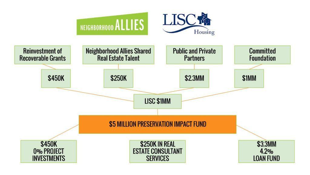 Impact Fund Diagram